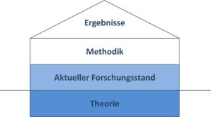 Aufbau Und Gliederung Der Masterarbeit Beispiele Und Tipps Auratikum